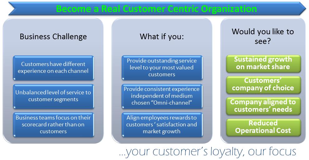 BC - Customer Centric Challenge