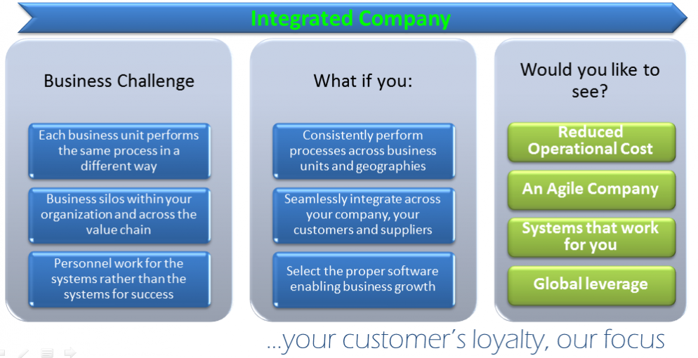 BC - Integrated Company