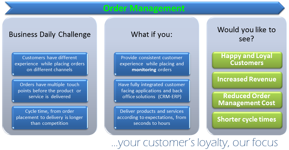 BDC - Order Management Impr