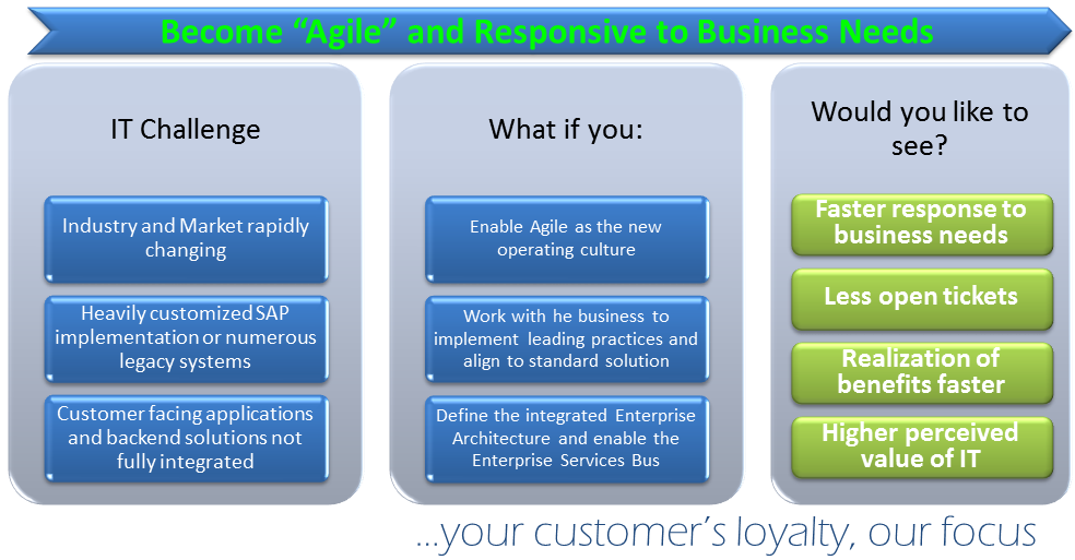 IT - Agile and responsive