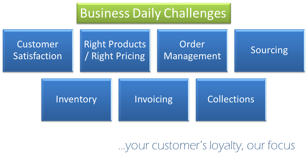 Business Daily Challenges
